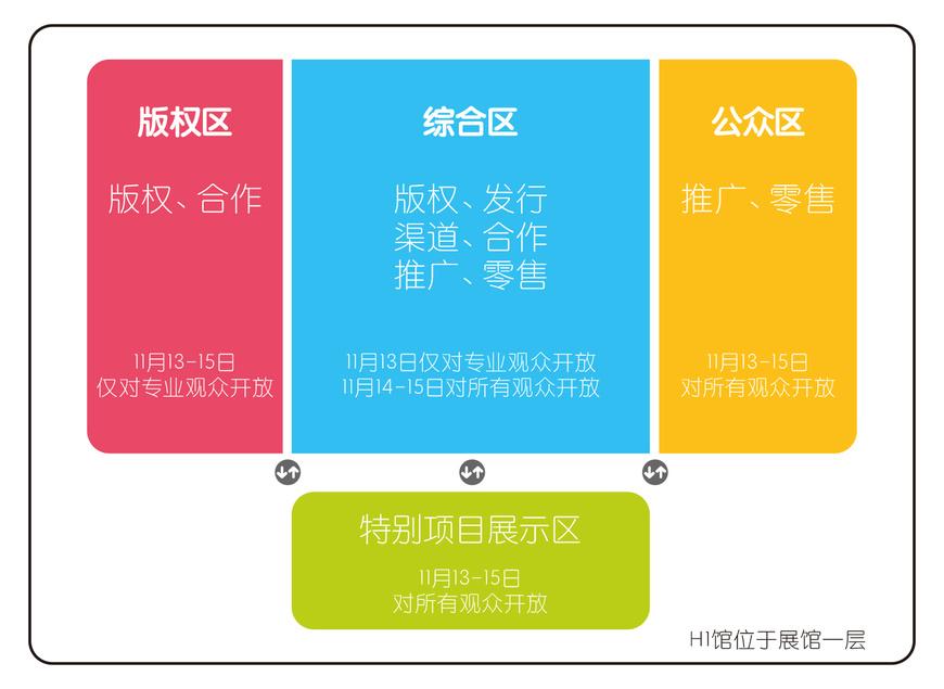 CCBF 2020版块规划